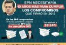 Los firmó y no los cumplió: 8 compromisos de la campaña de Peña Nieto que se cancelaron este sexenio