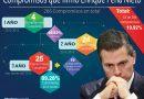 A medias, sin operar o no son lo que prometió: ciudadanos reportan las faltas en promesas de Peña